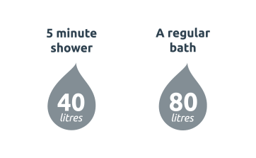A 5 minute shower uses 40 litres of water, whilst a bath uses up 80 litres